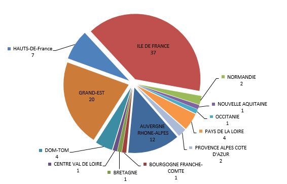 repartition regionale resoverneuil hospitalier